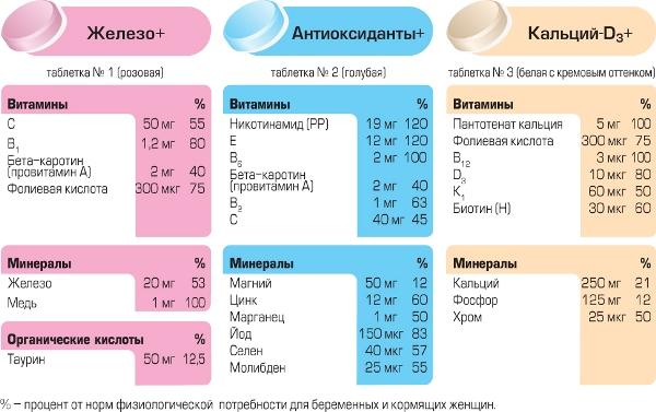 Цинк витамины при беременности